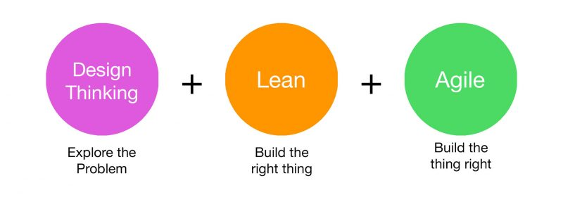 The Great Match: Design thinking-Lean-Agile